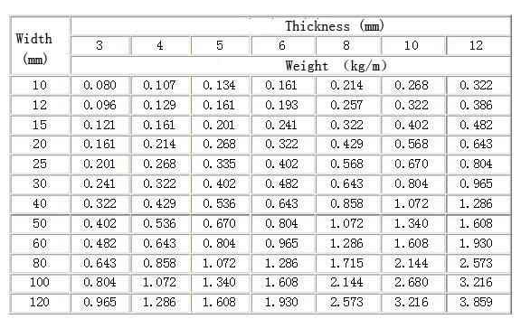aluminium strip weight per meter