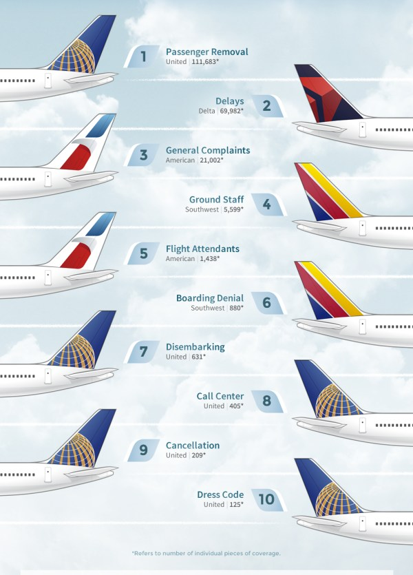 """Airlines Industry: Most Recent """"Top 10"""" Customer Complaints"""