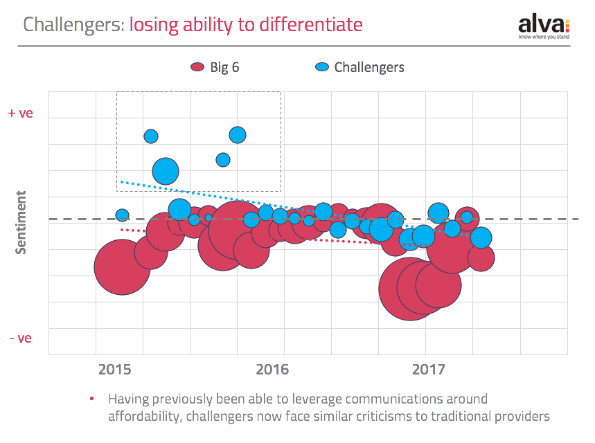 Challenger Brands in energy sector losing ability to differentiate on pricing