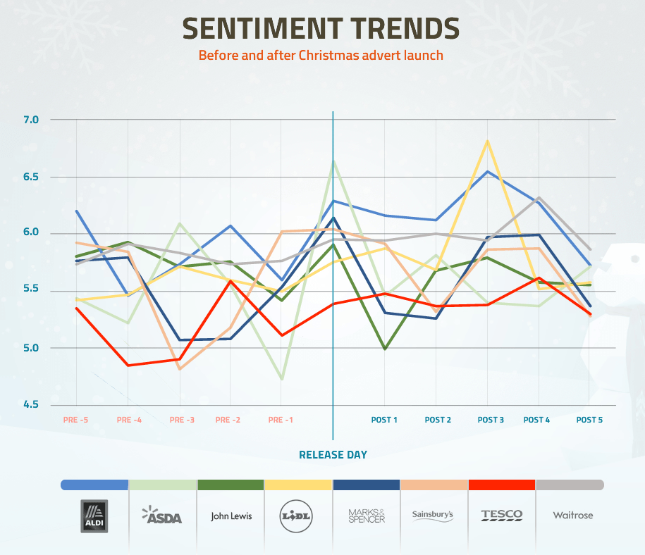 Brand sentiment before and after the launch of each Christmas advert