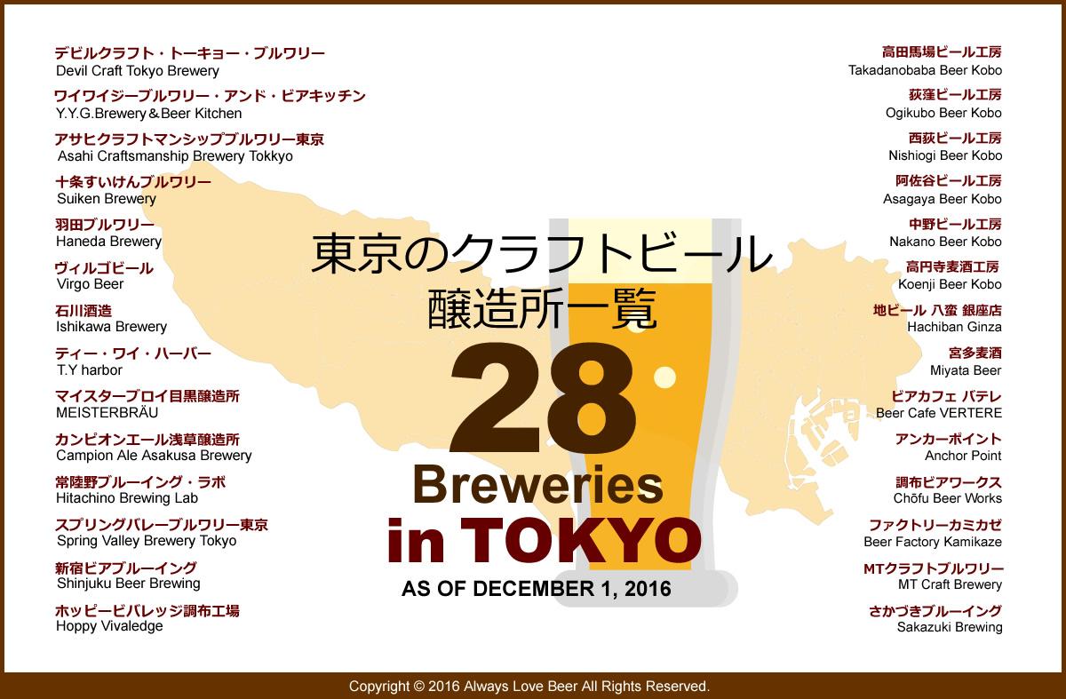 東京は地ビール醸造天国? 都道府県別マイクロブルワリー数と2016年クラフトビール業界