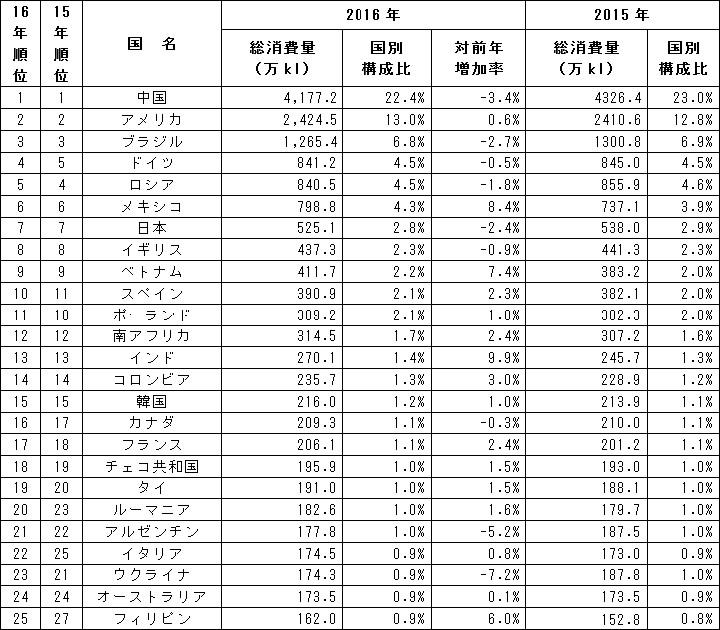 2016年の国別ビール消費量