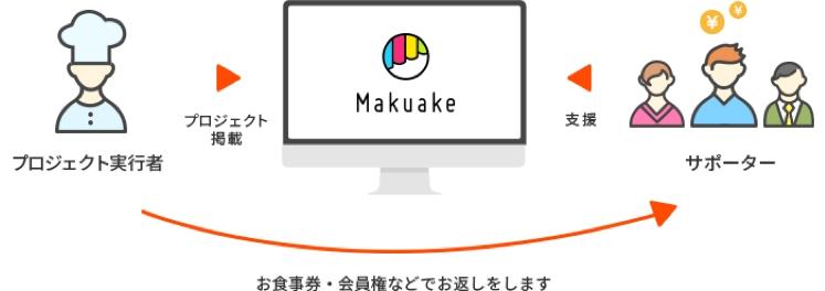 「Makuake」で限定プロジェクト