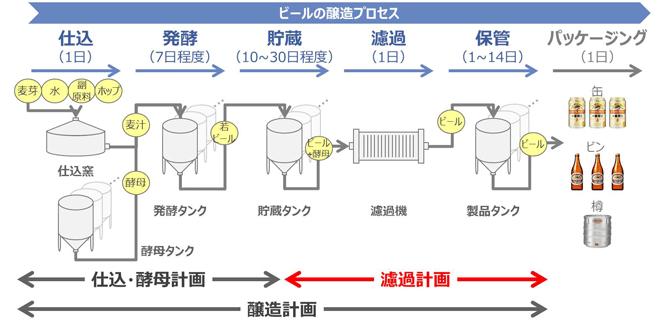 ビール類の醸造プロセス