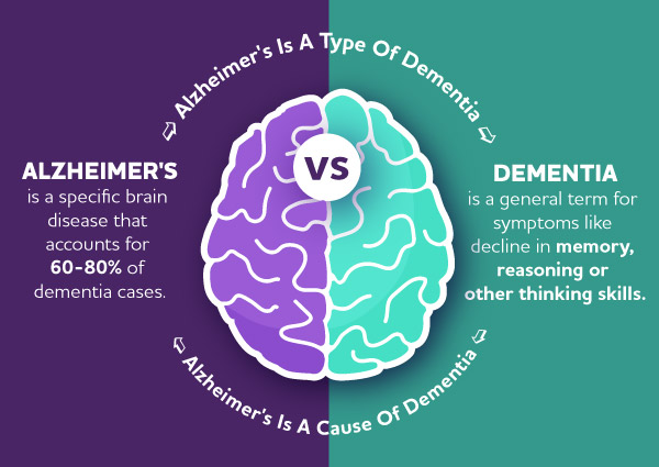 Dementia vs. Alzheimer's Disease: What Is the Difference? | alz.org