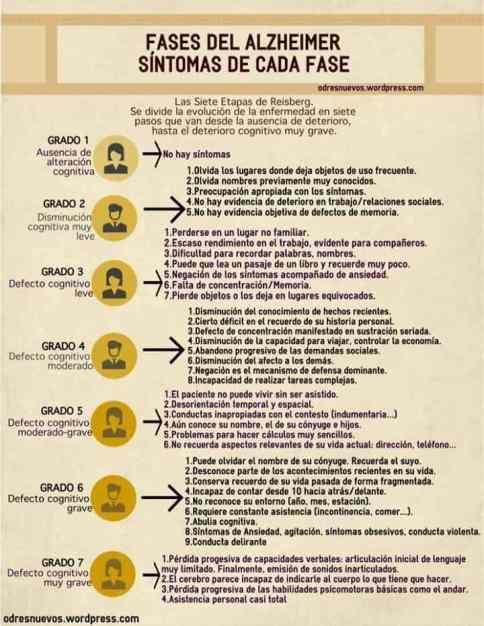 Infografía Fases del Alzheimer