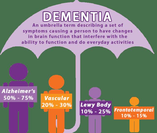 Dementia The Basics
