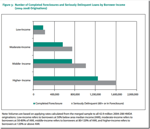 Foreclosure number vs income