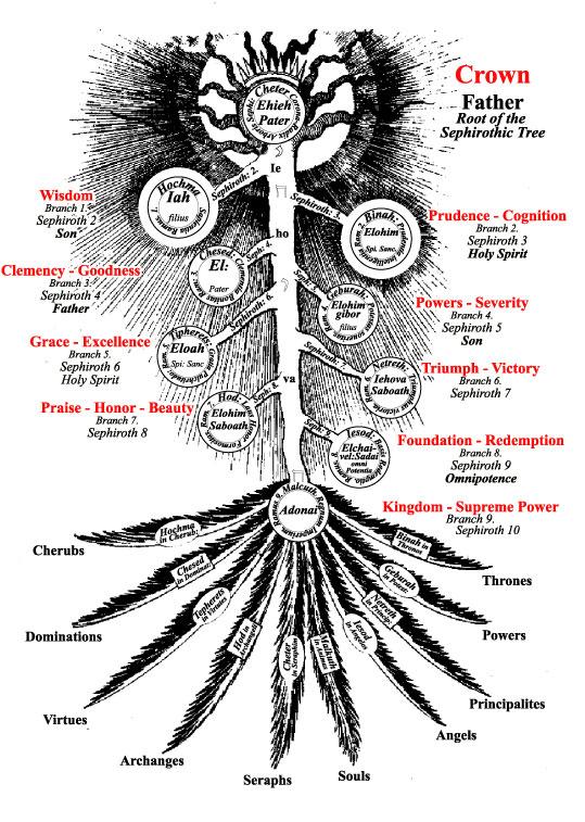 robert fludd, Quabalah, third tarot card, Quabbalah, Quabballah, Kabbalah, Cabala, Kaballah, Kabbala, Kabbalah, Cabalah, Christian, Kabbalah, Christian Mysteries, Esoteric Letters, Four Letter Keys, Franz Bardon, God, Hermes, Kabbalah, Kabbalistic Astrology, Kabbalistic Word, Kabbalist, Magic Formulas, Magician, Magick, Mantra, Order of the Spheres, Pentagram, Qabbalah, Quabbalah, Ritual magic, Rituals, Spirit, Tantras, Tarot, Tetragammaton, Cosmic Language, Laws of Analogy, Three Letter Keys, Truth, Two Letter Keys, Wicca, Squaring the Circle, Franz Bardon, Cabbalah, Kabbalist, Kabbalistic Mysticism, Magician, Magick, Mantra, Order of the Spheres, Ritual magic, Spirit, Tantras, Tarot, Truth, Wicca, Franz Bardon, Cabbalist, Kabbalist, Mantras, Tantras, Tarot