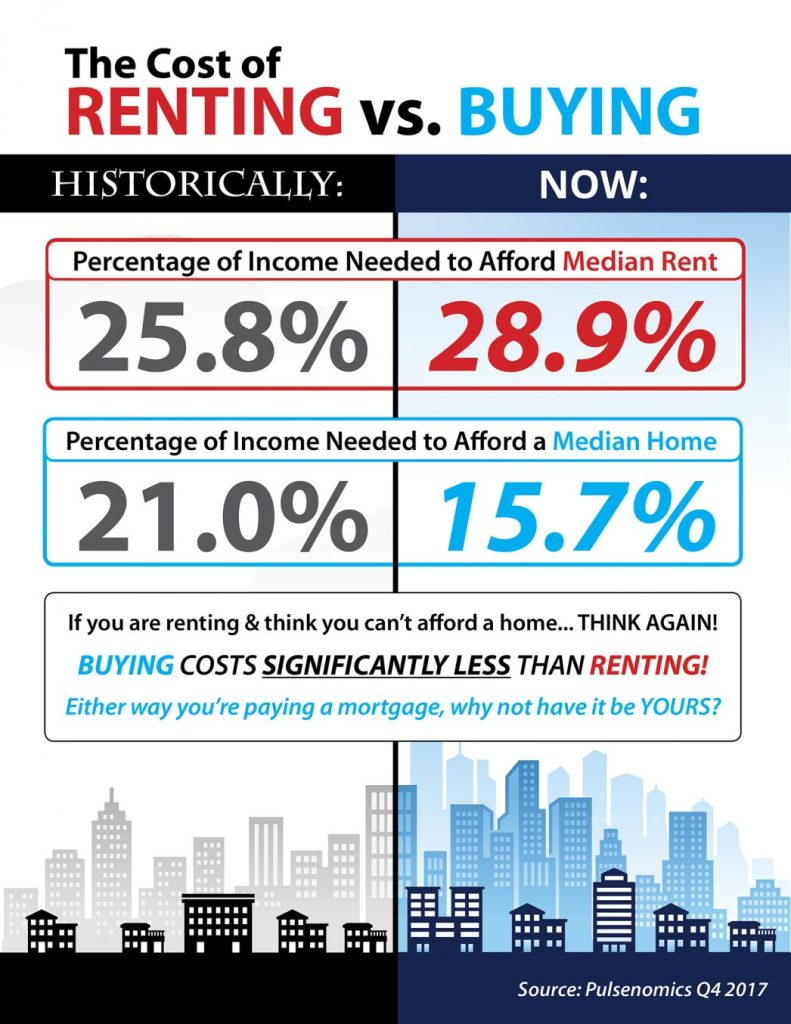 Renting or buying Infographic
