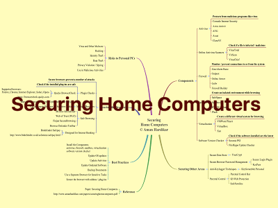 Mind Maps | Never Ending Security