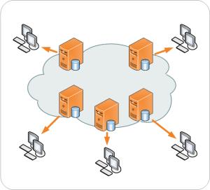 CDN web Hosting
