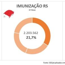 25% da população da R16 imunizada