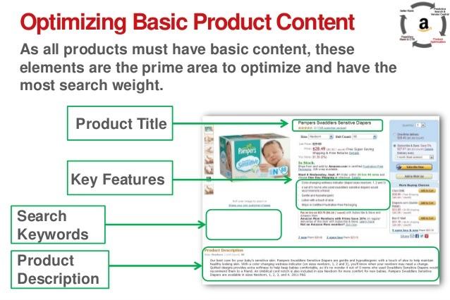 Optimize Amazon Content