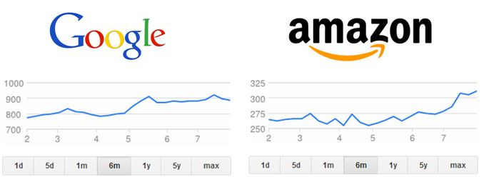 google-vs-amazon-user-experience-stock