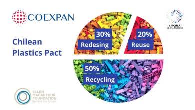 Photo of COEXPAN se suma al Pacto Chileno de los Plásticos