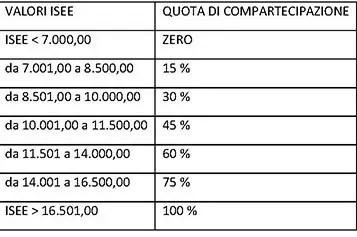 tabella TRASPORTO DISABILI