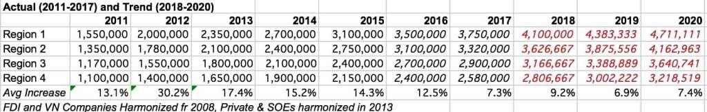 vietnams-minimum-wage-2011-2020