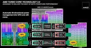 AMD Trinity