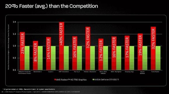 Hasil Benchmark AMD Radeon HD 7790