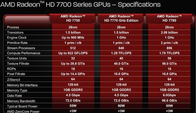 Spesifikasi AMD Radeon HD 7790