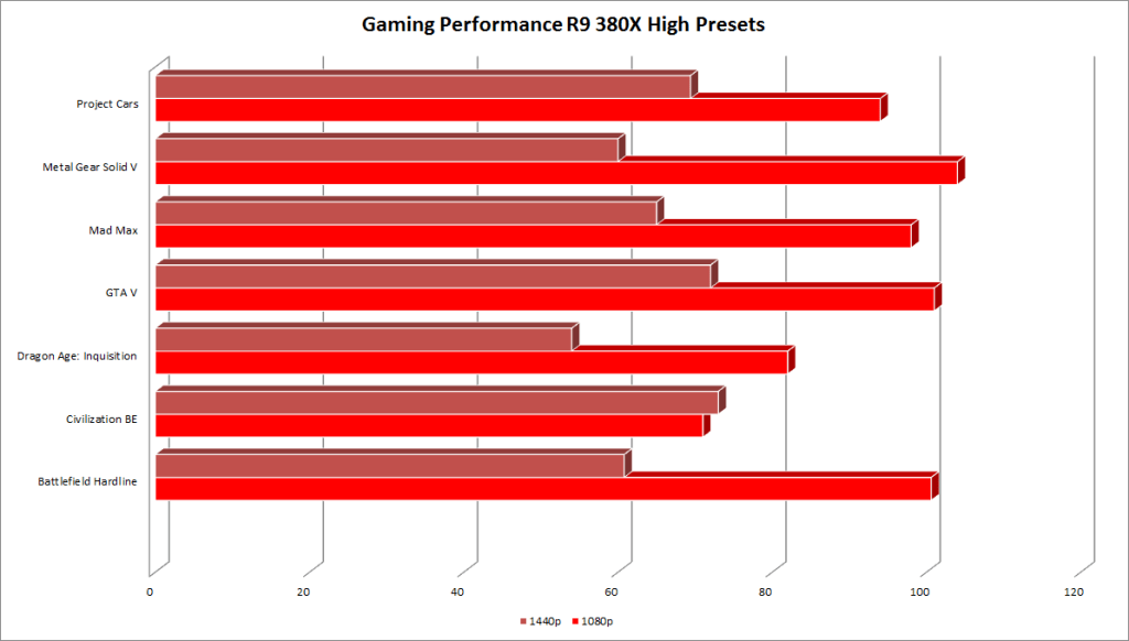 Gaming Radeon R9 380X 1080p & 1440p High Preset