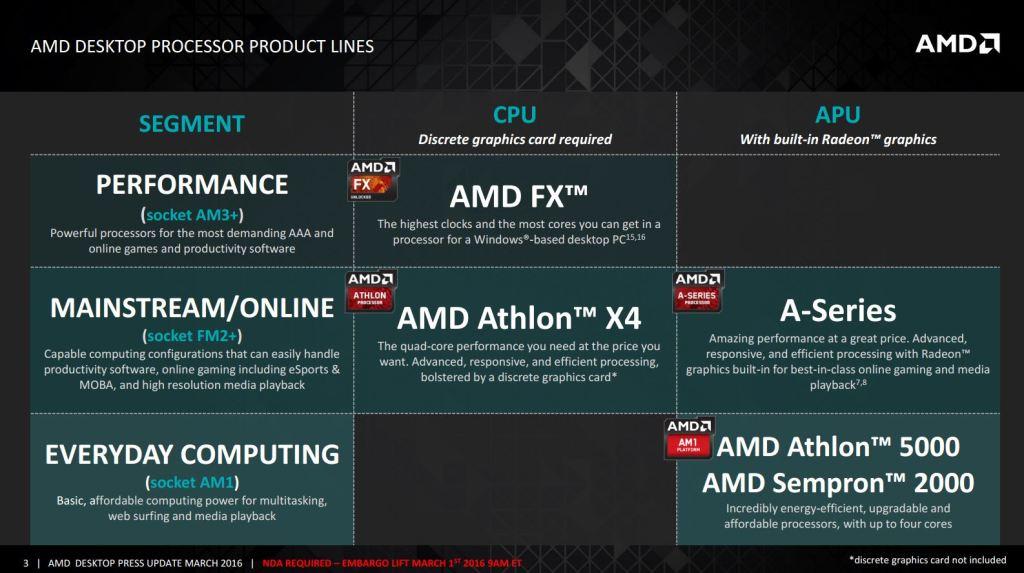 Athlon X4-880K