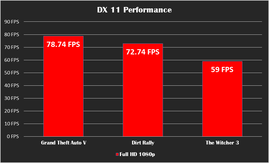 DirectX 11 Performance RX 480 + FX 8350