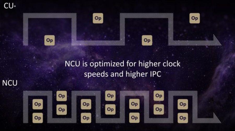Radeon Vega Next Compute Unit