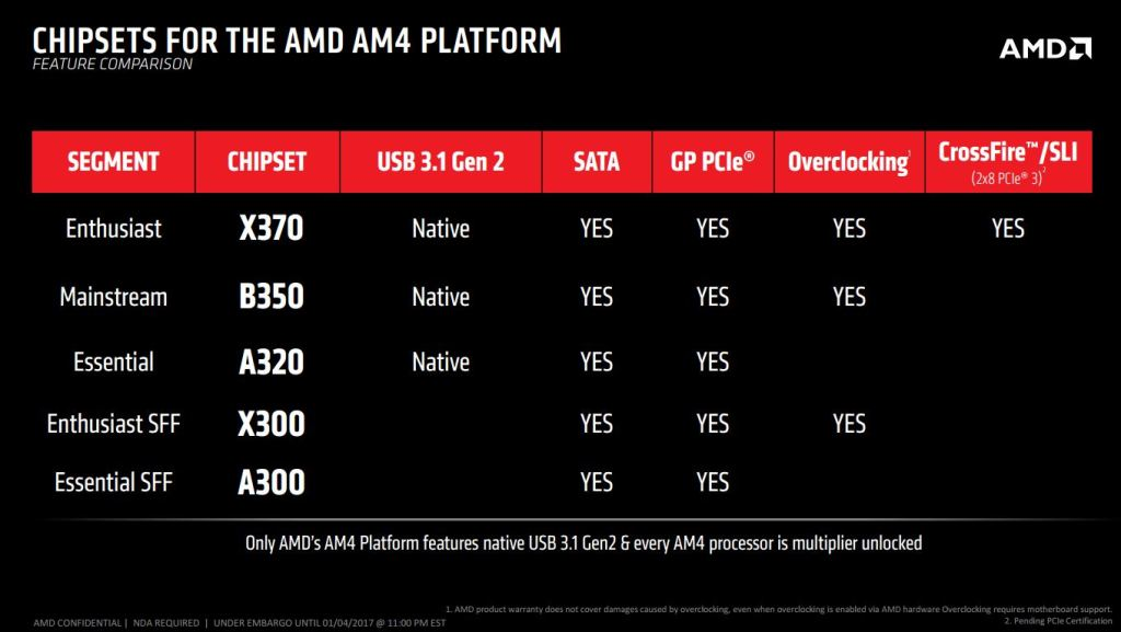 AM4 Motherboard Chipset Ryzen