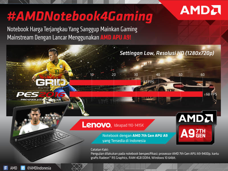 Benchmark Gaming Lenovo IdeaPad 110