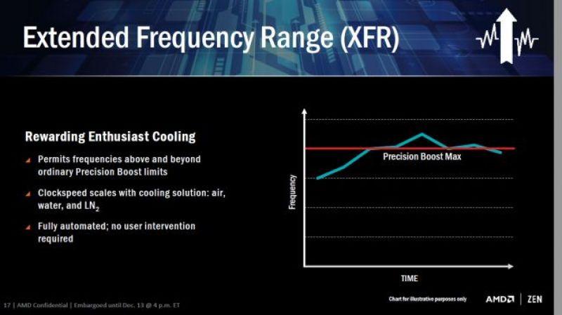Extended Frequency Range (XFR) Ryzen