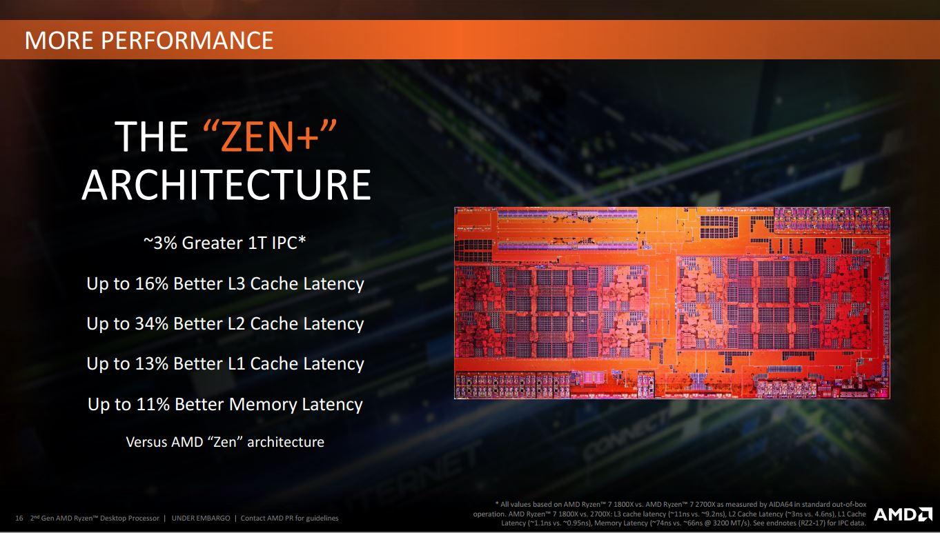 Ryzen™ 2ND Gen