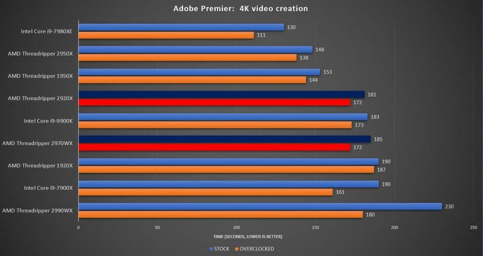 Adobe Premiere 4K Threadripper