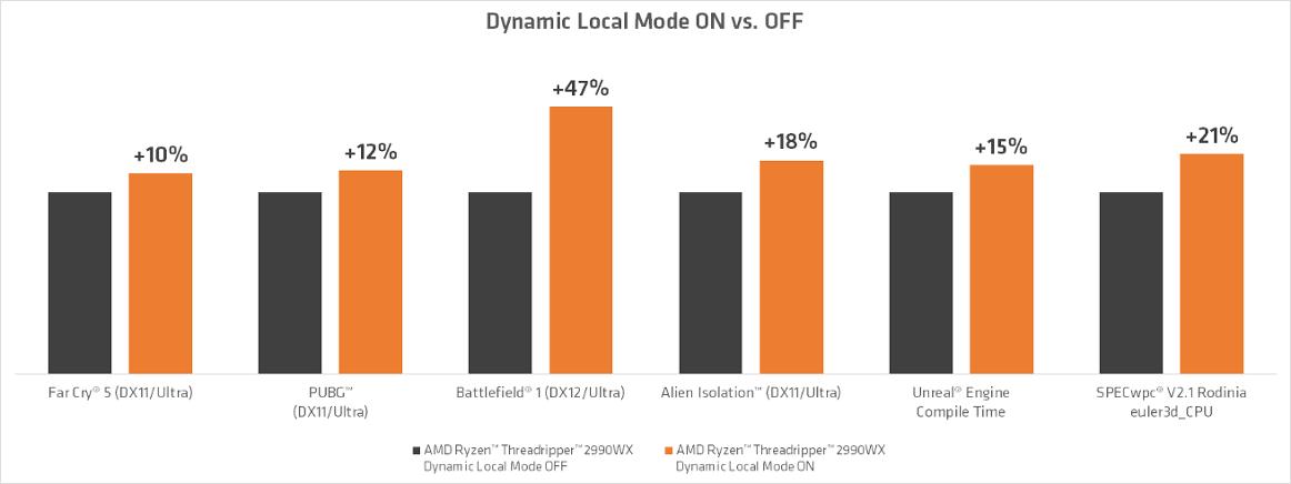 hasil uji performa fitur dynamic local mode