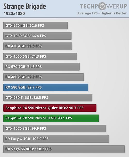 Strange Brigade Radeon RX 590