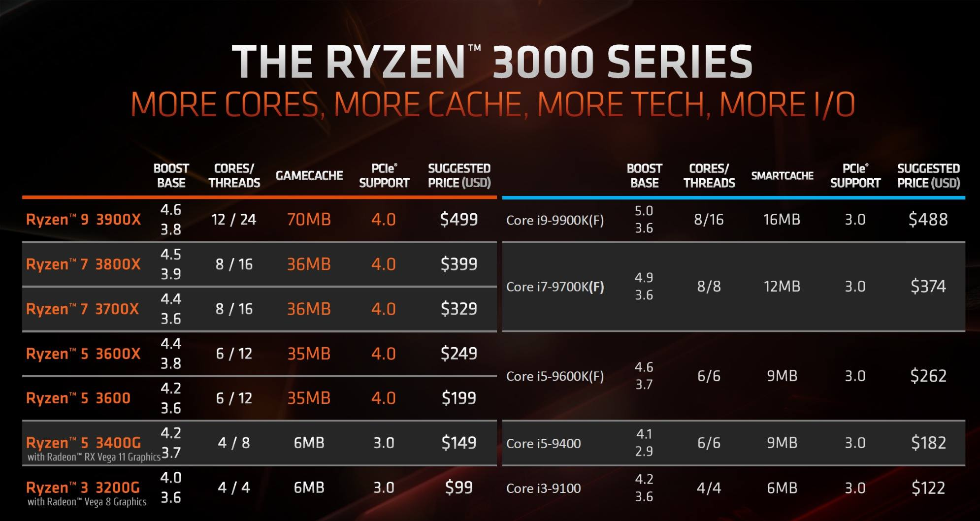 AMD RyzenTM 3000 Series
