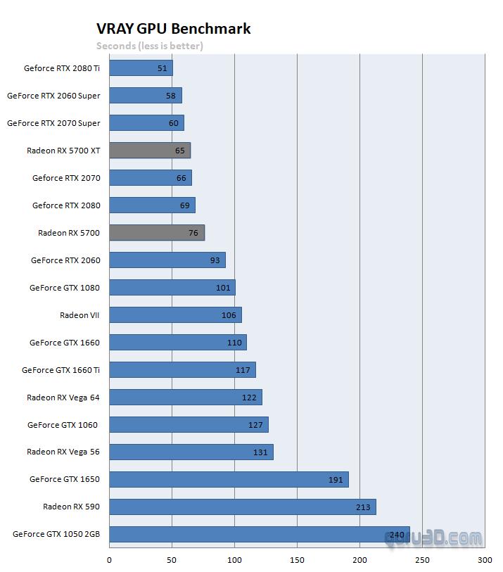 Vray GPU