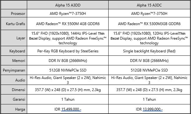 Spesifikasi MSI Alpha 15