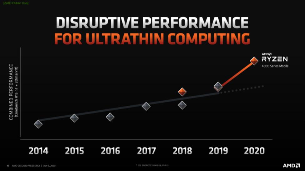 AMD Ryzen™ Mobile 4000 Performance Graph