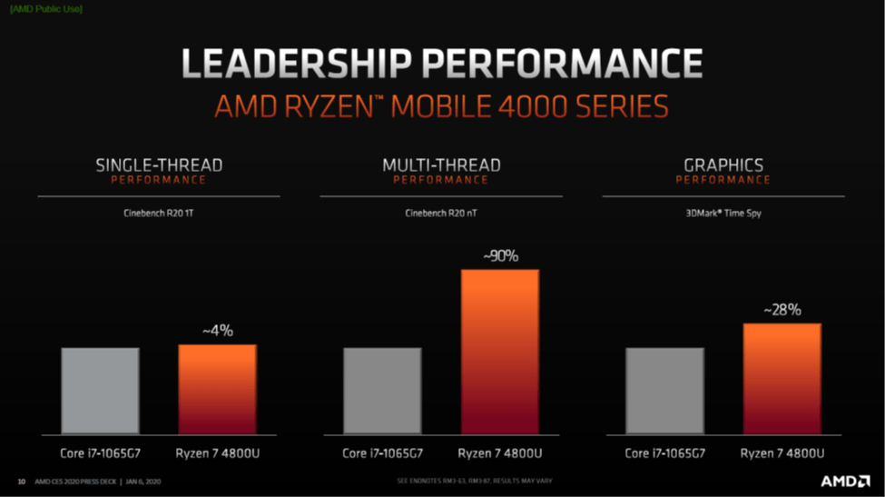 Ryzen 7 4800U Performance