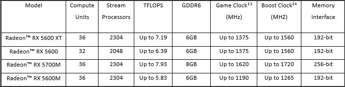 Spesifikasi Radeon™ RX 5600 Series