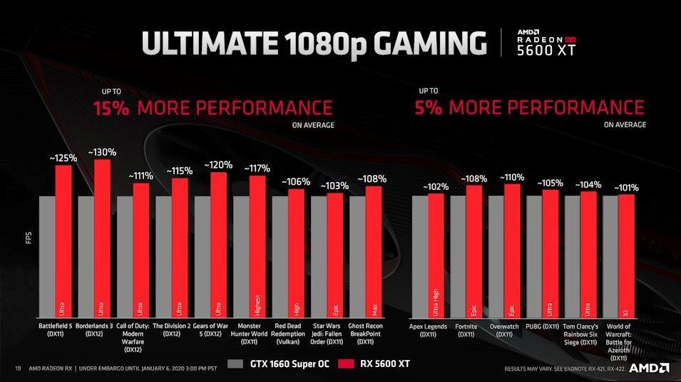 Performa Gaming 1080p Versus Kompetitor