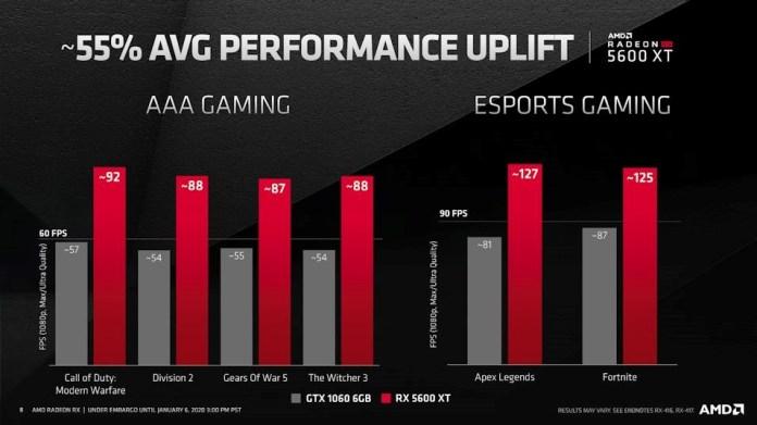 Performa Gaming Versus Kompetitor