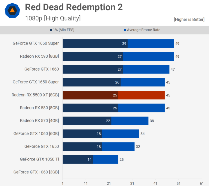 Red Dead Redemption 2 1080p