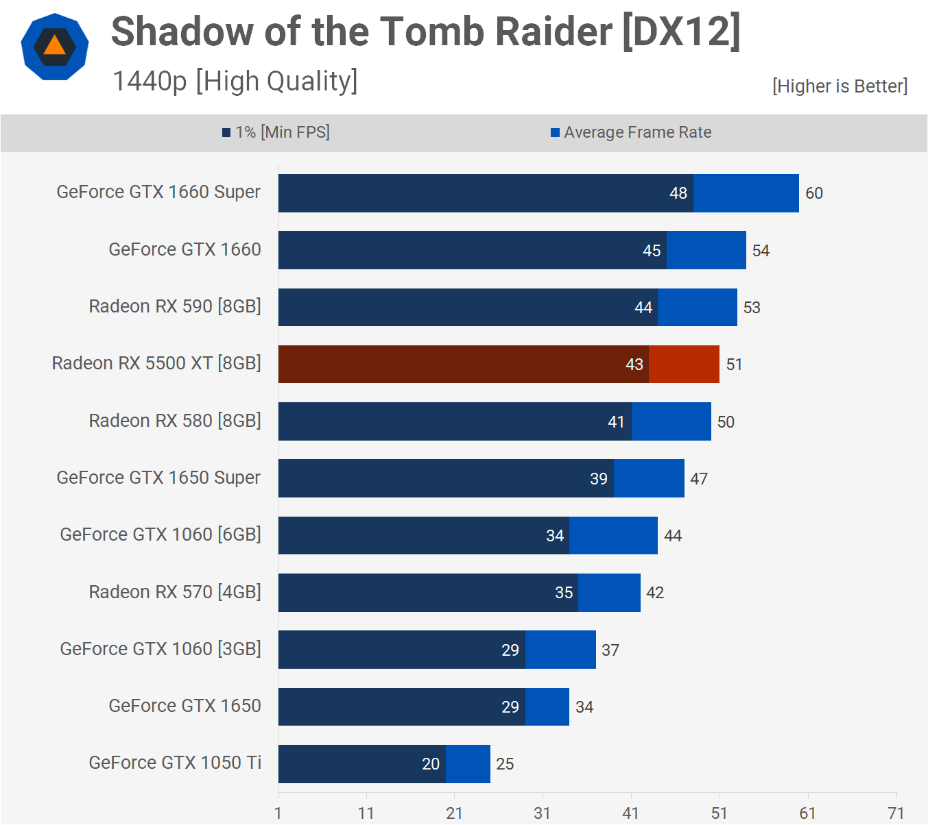 Shadow of the Tomb Raider 1440p