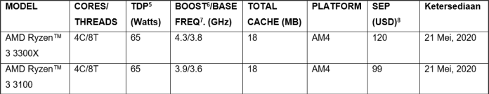 List AMD Ryzen™ 3 3000 Series