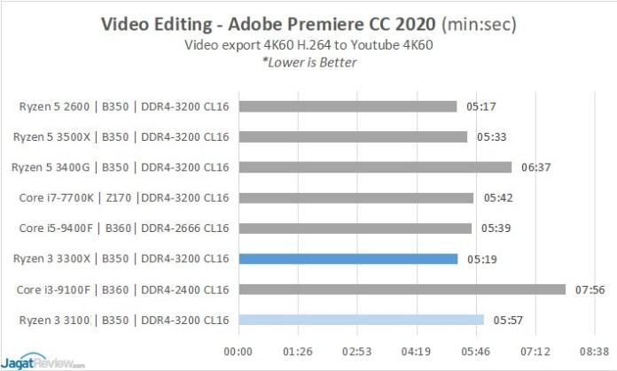 Adobe Premiere CC 2020