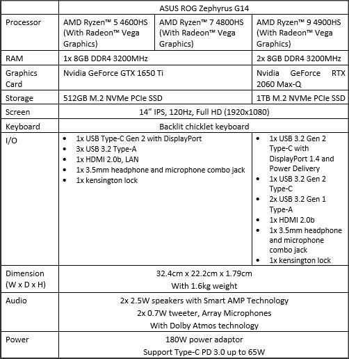 Spesifikasi ASUS ROG Zephyrus G14