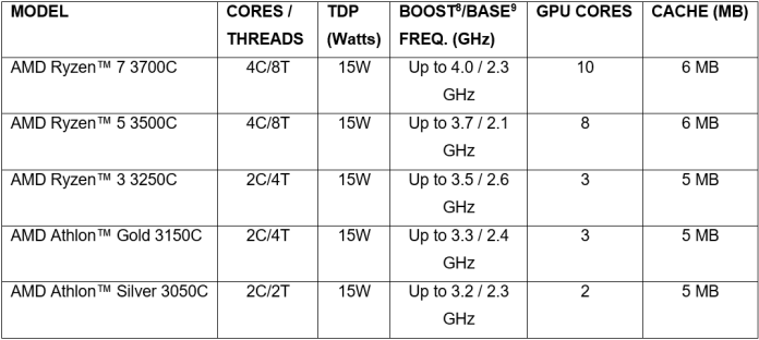 List Ryzen dan Athlon C Series